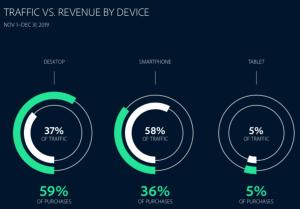 Traffic vs Revenue - LINK Mobility